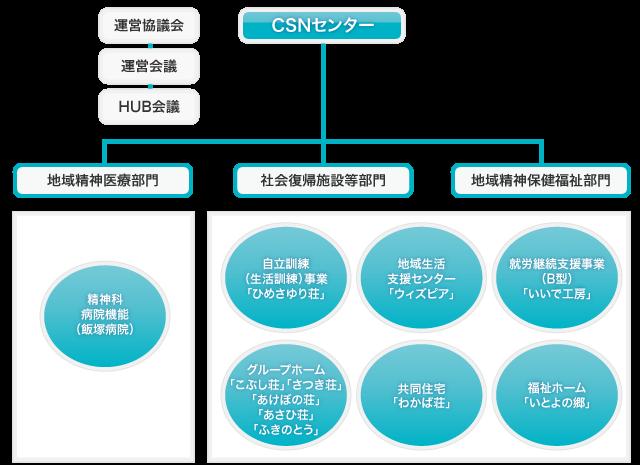 CSNセンター組織図